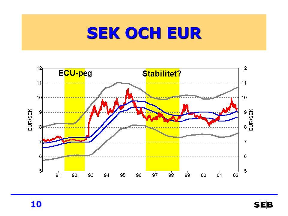 10 SEK OCH EUR ECU-peg Stabilitet