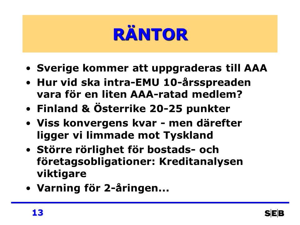 13 RÄNTOR Sverige kommer att uppgraderas till AAA Hur vid ska intra-EMU 10-årsspreaden vara för en liten AAA-ratad medlem? Finland & Österrike 20-25 p