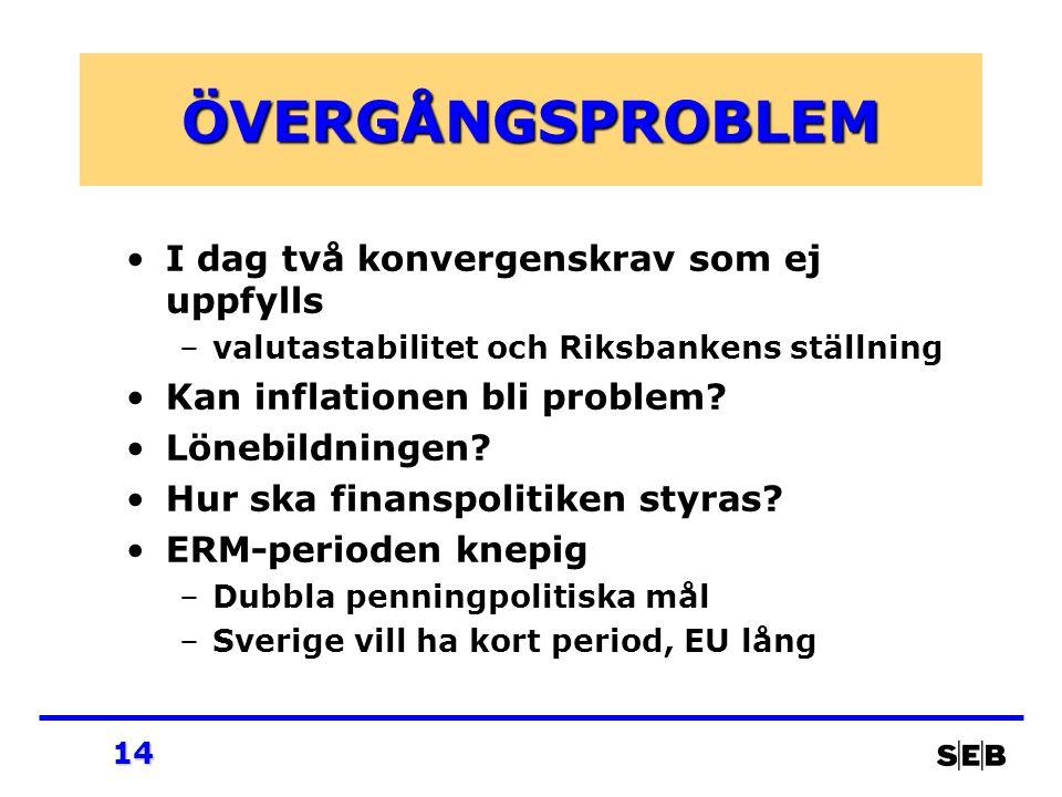 14 ÖVERGÅNGSPROBLEM I dag två konvergenskrav som ej uppfylls –valutastabilitet och Riksbankens ställning Kan inflationen bli problem? Lönebildningen?
