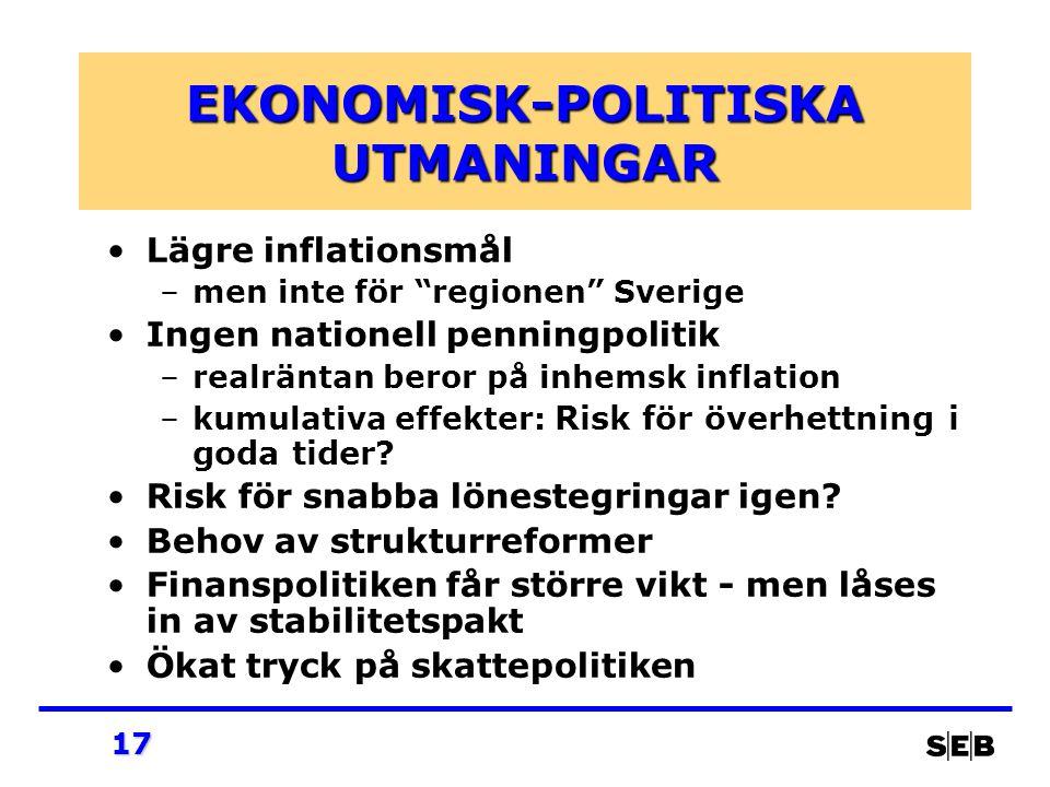17 EKONOMISK-POLITISKA UTMANINGAR Lägre inflationsmål –men inte för regionen Sverige Ingen nationell penningpolitik –realräntan beror på inhemsk inflation –kumulativa effekter: Risk för överhettning i goda tider.