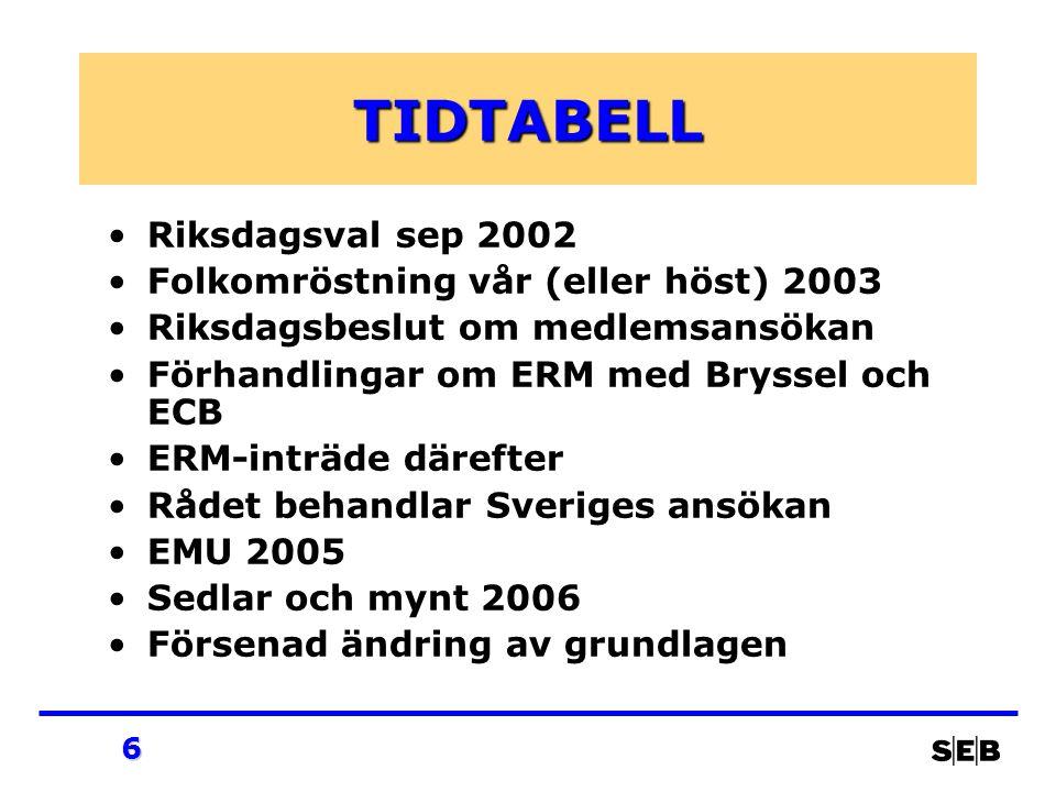 6 TIDTABELL Riksdagsval sep 2002 Folkomröstning vår (eller höst) 2003 Riksdagsbeslut om medlemsansökan Förhandlingar om ERM med Bryssel och ECB ERM-inträde därefter Rådet behandlar Sveriges ansökan EMU 2005 Sedlar och mynt 2006 Försenad ändring av grundlagen
