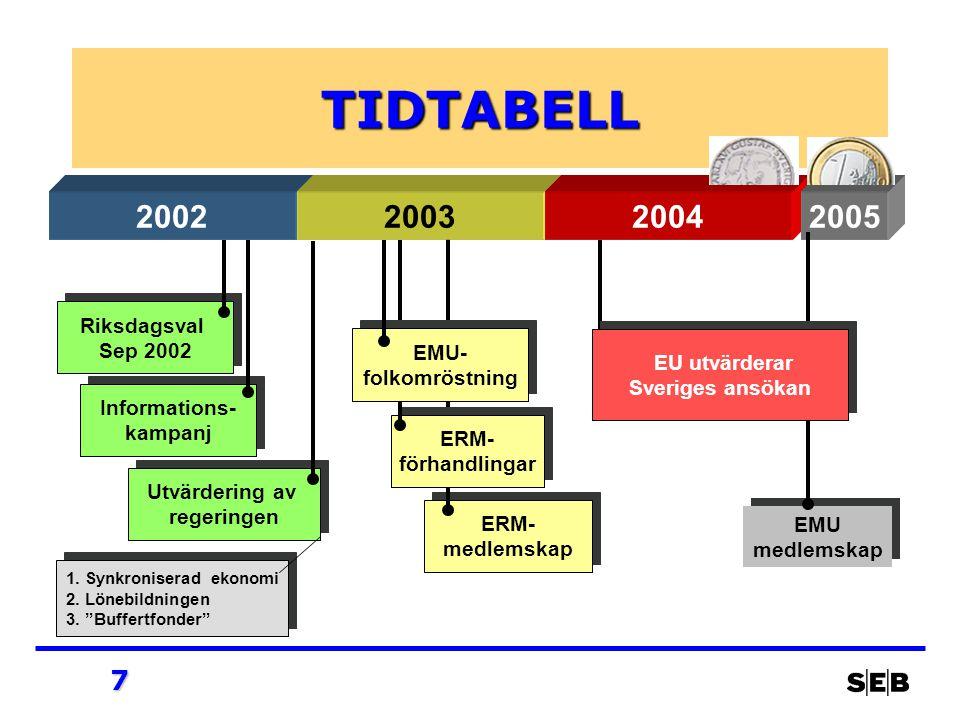 7 ERM- medlemskap ERM- medlemskap ERM- förhandlingar ERM- förhandlingar Informations- kampanj Informations- kampanj Riksdagsval Sep 2002 Riksdagsval Sep 2002 TIDTABELL 200220032004 Utvärdering av regeringen Utvärdering av regeringen EMU- folkomröstning EMU- folkomröstning 2005 1.