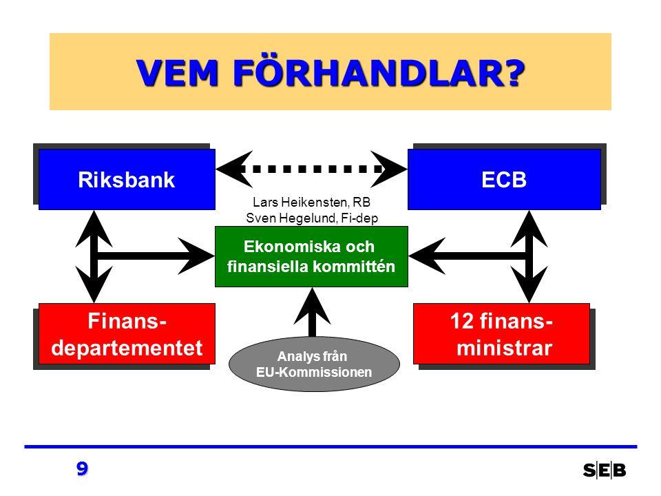 9 VEM FÖRHANDLAR? Riksbank Finans- departementet Finans- departementet ECB 12 finans- ministrar 12 finans- ministrar Ekonomiska och finansiella kommit