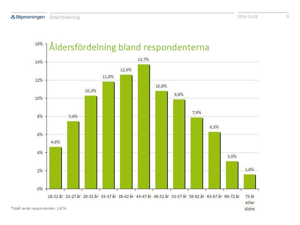 52014-11-25 Åldersfördelning bland respondenterna Ålderfördelning Totalt antal respondenter: 1 674