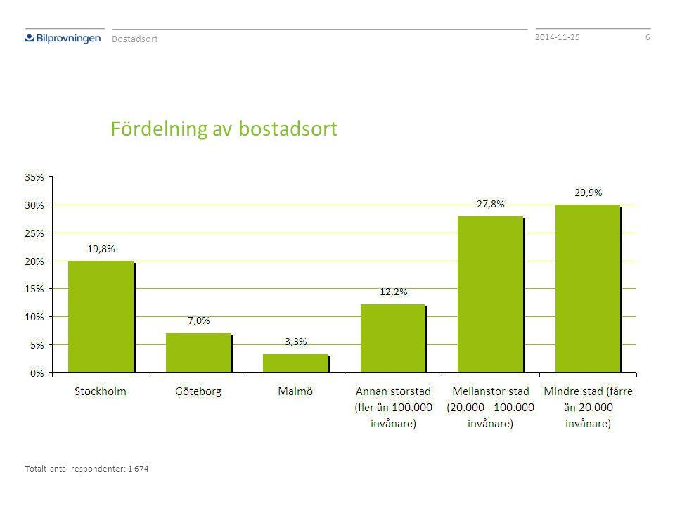 62014-11-25 Fördelning av bostadsort Bostadsort Totalt antal respondenter: 1 674