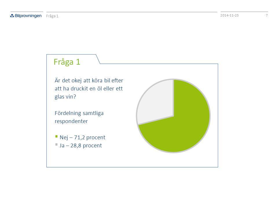 72014-11-25 Fråga 1 Är det okej att köra bil efter att ha druckit en öl eller ett glas vin? Fördelning samtliga respondenter  Nej – 71,2 procent  Ja