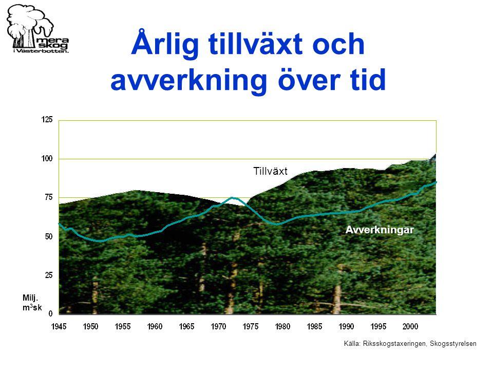 Årlig tillväxt och avverkning över tid Källa: Riksskogstaxeringen, Skogsstyrelsen Milj. m 3 sk Tillväxt Avverkningar