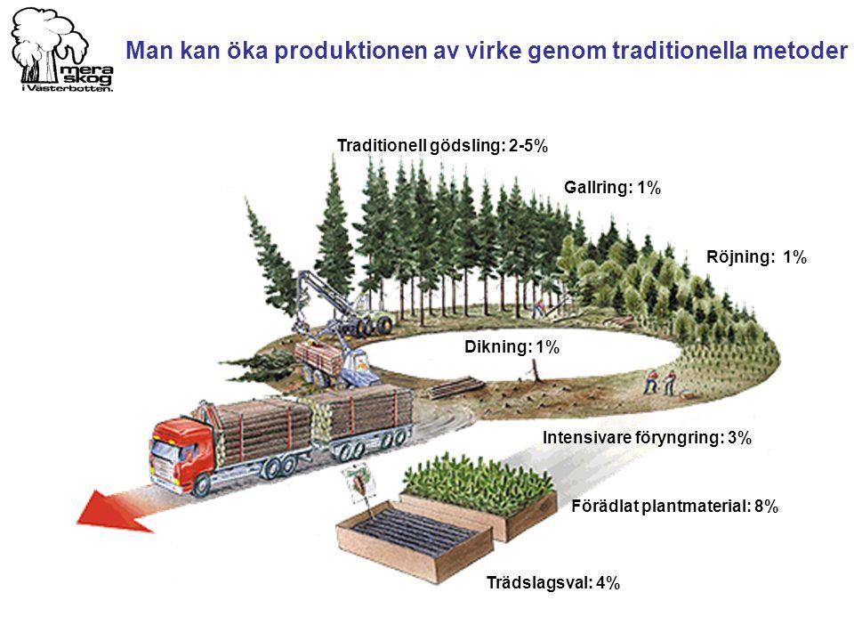 Man kan öka produktionen av virke genom traditionella metoder Förädlat plantmaterial: 8% Röjning: 1% Gallring: 1% Intensivare föryngring: 3% Dikning: 1% Trädslagsval: 4% Traditionell gödsling: 2-5%
