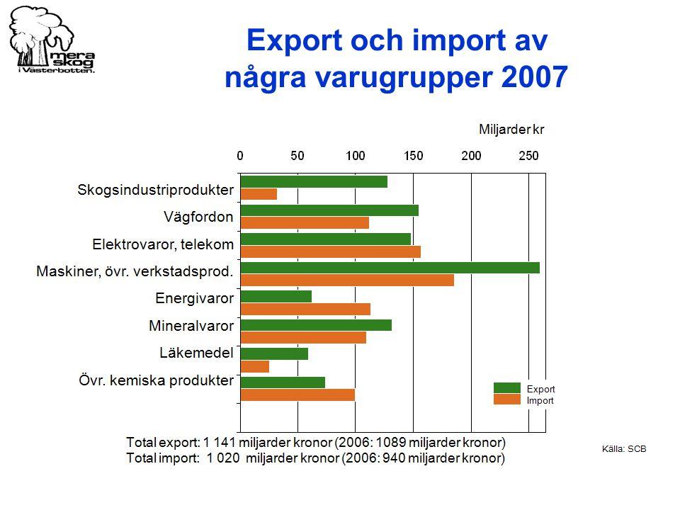 Export och import av några varugrupper 2007