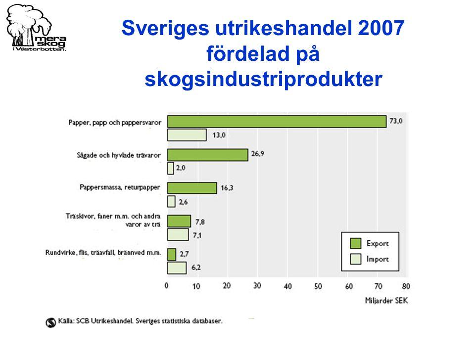 Sveriges utrikeshandel 2007 fördelad på skogsindustriprodukter