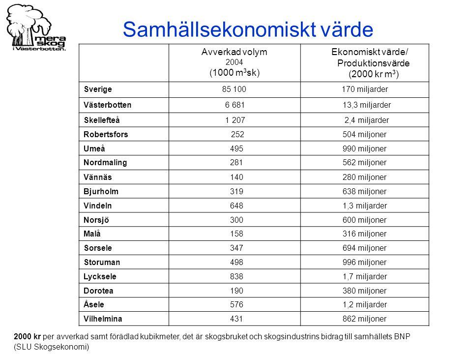 Avverkad volym 2004 (1000 m 3 sk) Ekonomiskt värde/ Produktionsvärde (2000 kr m 3 ) Sverige85 100170 miljarder Västerbotten 6 681 13,3 miljarder Skellefteå 1 207 2,4 miljarder Robertsfors 252504 miljoner Umeå 495990 miljoner Nordmaling 281562 miljoner Vännäs 140280 miljoner Bjurholm 319638 miljoner Vindeln 6481,3 miljarder Norsjö 300600 miljoner Malå 158316 miljoner Sorsele 347694 miljoner Storuman 498996 miljoner Lycksele 8381,7 miljarder Dorotea 190380 miljoner Åsele 5761,2 miljarder Vilhelmina 431862 miljoner 2000 kr per avverkad samt förädlad kubikmeter, det är skogsbruket och skogsindustrins bidrag till samhällets BNP (SLU Skogsekonomi) Samhällsekonomiskt värde