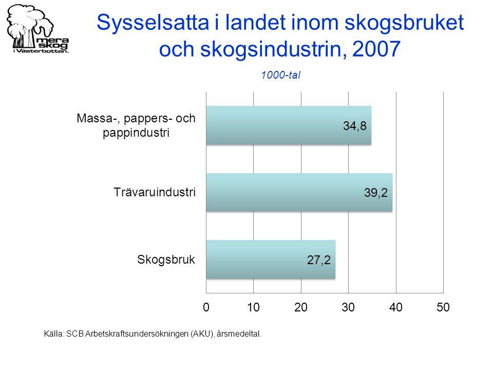 Sysselsatta i landet inom skogsbruket och skogsindustrin, 2007 1000-tal Källa: SCB Arbetskraftsundersökningen (AKU), årsmedeltal.