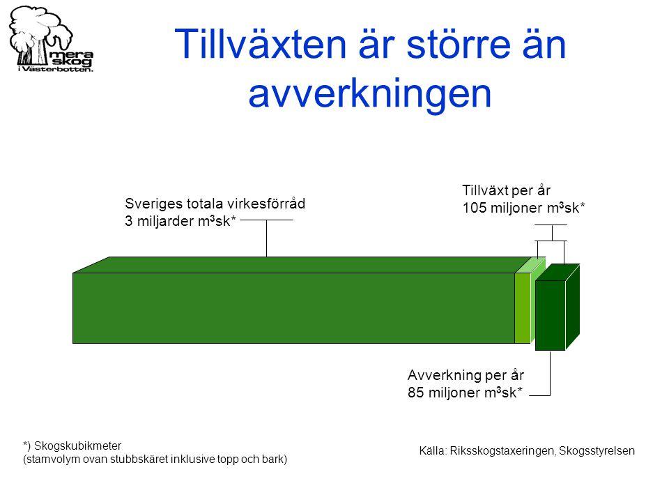 Tillväxten är större än avverkningen Källa: Riksskogstaxeringen, Skogsstyrelsen Sveriges totala virkesförråd 3 miljarder m 3 sk* Tillväxt per år 105 m