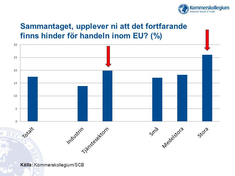 Sammantaget, upplever ni att det fortfarande finns hinder för handeln inom EU? (%) Källa: Kommerskollegium/SCB