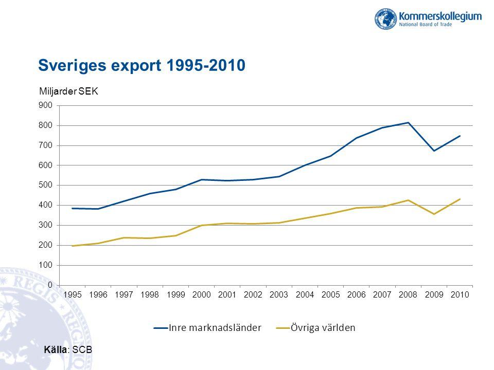 Sveriges export 1995-2010 Miljarder SEK Källa: SCB