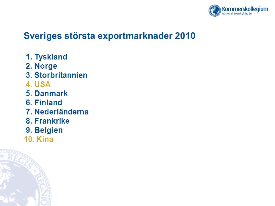 Sveriges största exportmarknader 2010 1. Tyskland 2. Norge 3. Storbritannien 4. USA 5. Danmark 6. Finland 7. Nederländerna 8. Frankrike 9. Belgien 10.