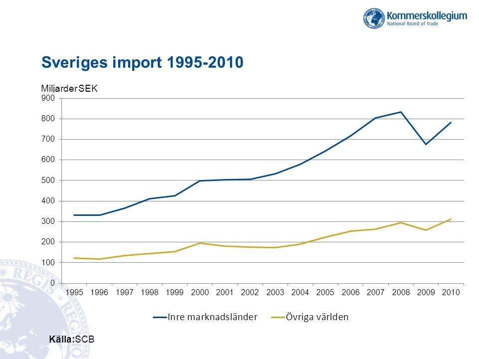 Sveriges import 1995-2010 Källa:SCB