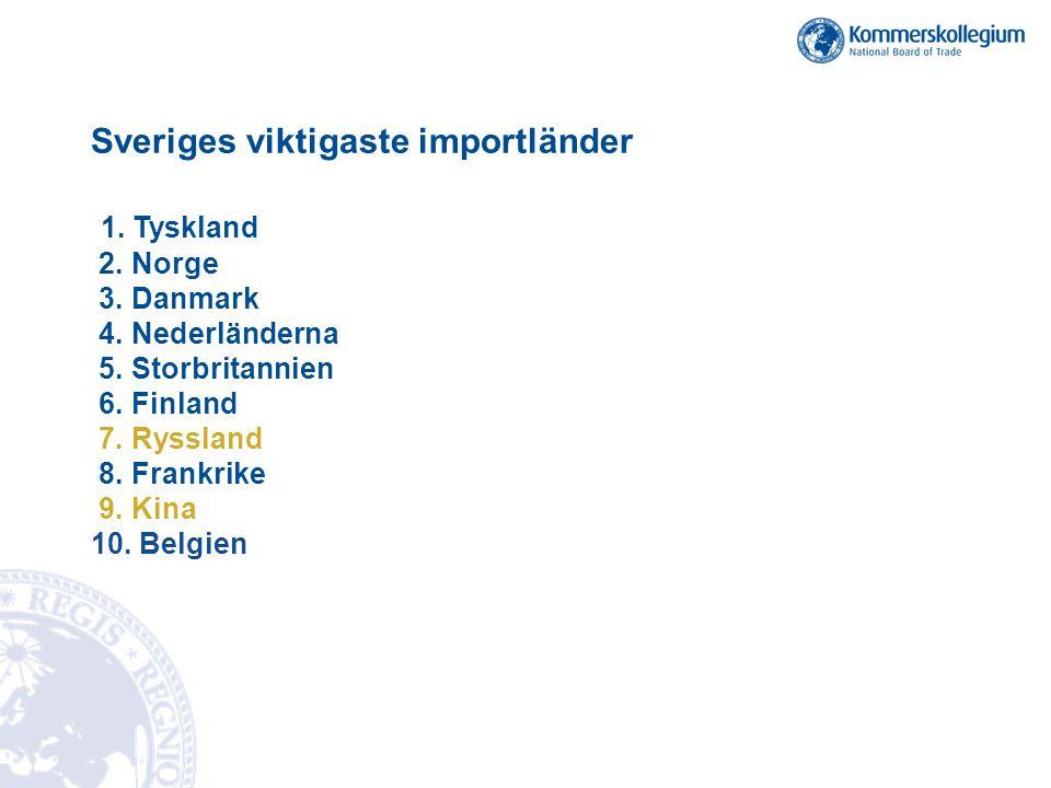 Sveriges viktigaste importländer 1. Tyskland 2. Norge 3. Danmark 4. Nederländerna 5. Storbritannien 6. Finland 7. Ryssland 8. Frankrike 9. Kina 10. Be