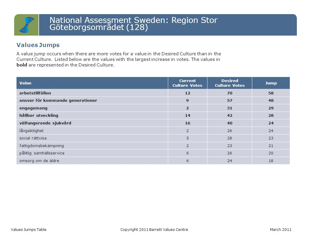 National Assessment Sweden: Region Stor Göteborgsområdet (128) Values Jumps TableCopyright 2011 Barrett Values Centre March 2011 Value Current Culture Votes Desired Culture Votes Jump arbetstillfällen127058 ansvar för kommande generationer95748 engagemang23129 hållbar utveckling144228 välfungerande sjukvård164024 långsiktighet22624 social rättvisa52823 fattigdomsbekämpning22321 pålitlig samhällsservice62620 omsorg om de äldre62418 Values Jumps A value jump occurs when there are more votes for a value in the Desired Culture than in the Current Culture.