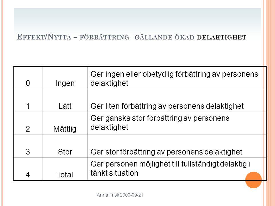 Anna Frisk 2009-09-21 E FFEKT /N YTTA – FÖRBÄTTRING GÄLLANDE ÖKAD DELAKTIGHET 0Ingen Ger ingen eller obetydlig förbättring av personens delaktighet 1LättGer liten förbättring av personens delaktighet 2Måttlig Ger ganska stor förbättring av personens delaktighet 3StorGer stor förbättring av personens delaktighet 4Total Ger personen möjlighet till fullständigt delaktig i tänkt situation