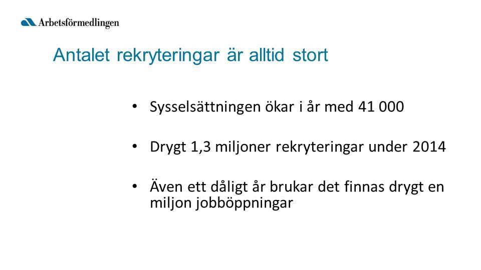Antalet rekryteringar är alltid stort Sysselsättningen ökar i år med 41 000 Drygt 1,3 miljoner rekryteringar under 2014 Även ett dåligt år brukar det finnas drygt en miljon jobböppningar