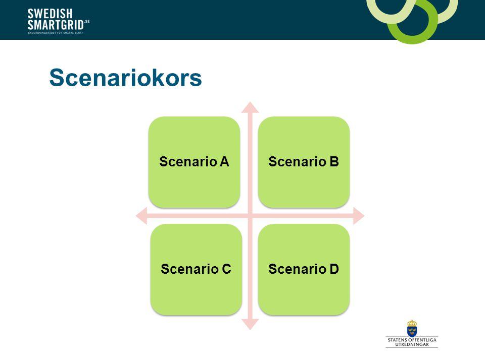 Scenariokors Scenario AScenario BScenario CScenario D