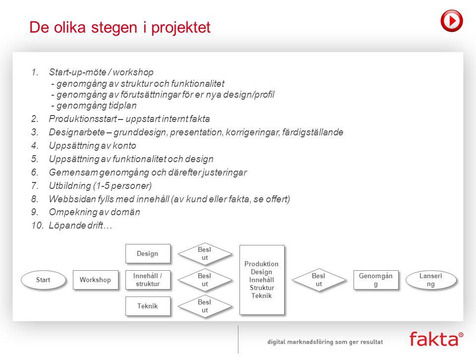1.Start-up-möte / workshop - genomgång av struktur och funktionalitet - genomgång av förutsättningar för er nya design/profil - genomgång tidplan 2.Pr