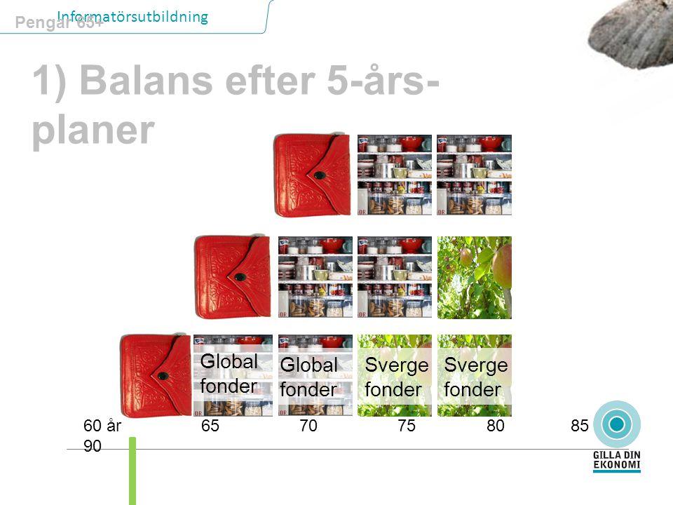 Informatörsutbildning Pengar 65+ 60 år 65 70 75 80 85 90 1) Balans efter 5-års- planer Global fonder Global fonder Sverge fonder Sverge fonder