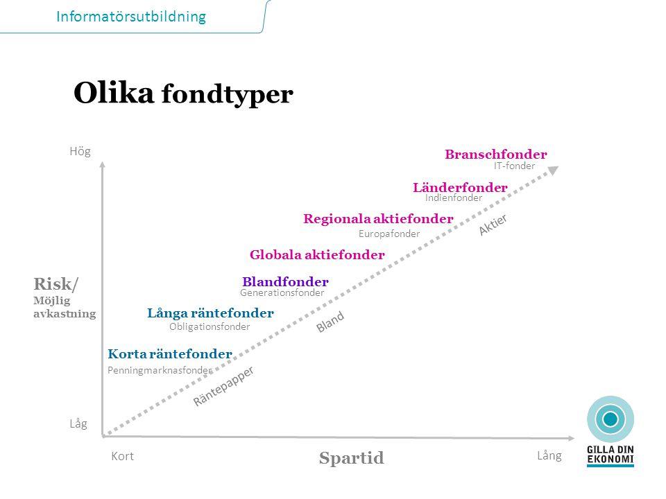 Informatörsutbildning Olika fondtyper Låg Hög Lång Risk/ Möjlig avkastning Spartid Blandfonder Globala aktiefonder Regionala aktiefonder Europafonder