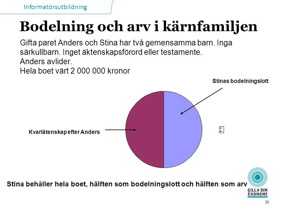 Informatörsutbildning 35 Bodelning och arv i kärnfamiljen Gifta paret Anders och Stina har två gemensamma barn. Inga särkullbarn. Inget äktenskapsföro