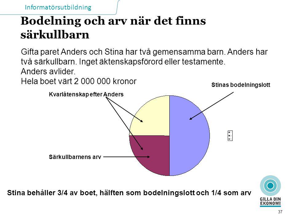 Informatörsutbildning 37 Bodelning och arv när det finns särkullbarn Gifta paret Anders och Stina har två gemensamma barn. Anders har två särkullbarn.