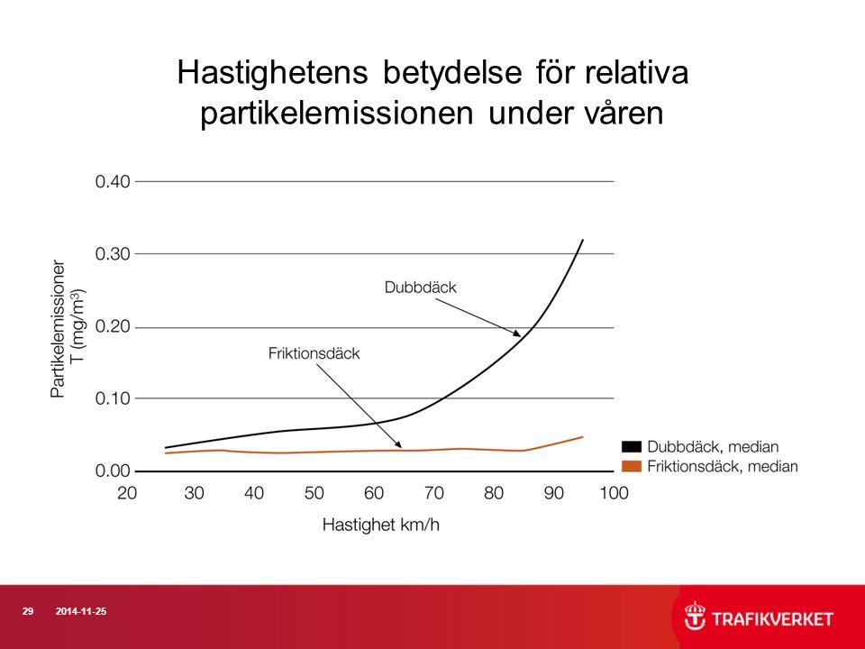 292014-11-25 Hastighetens betydelse för relativa partikelemissionen under våren