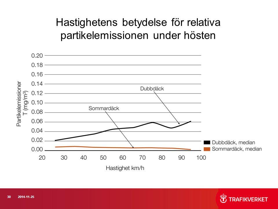 302014-11-25 Hastighetens betydelse för relativa partikelemissionen under hösten