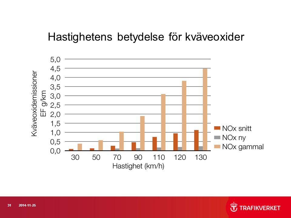 312014-11-25 Hastighetens betydelse för kväveoxider