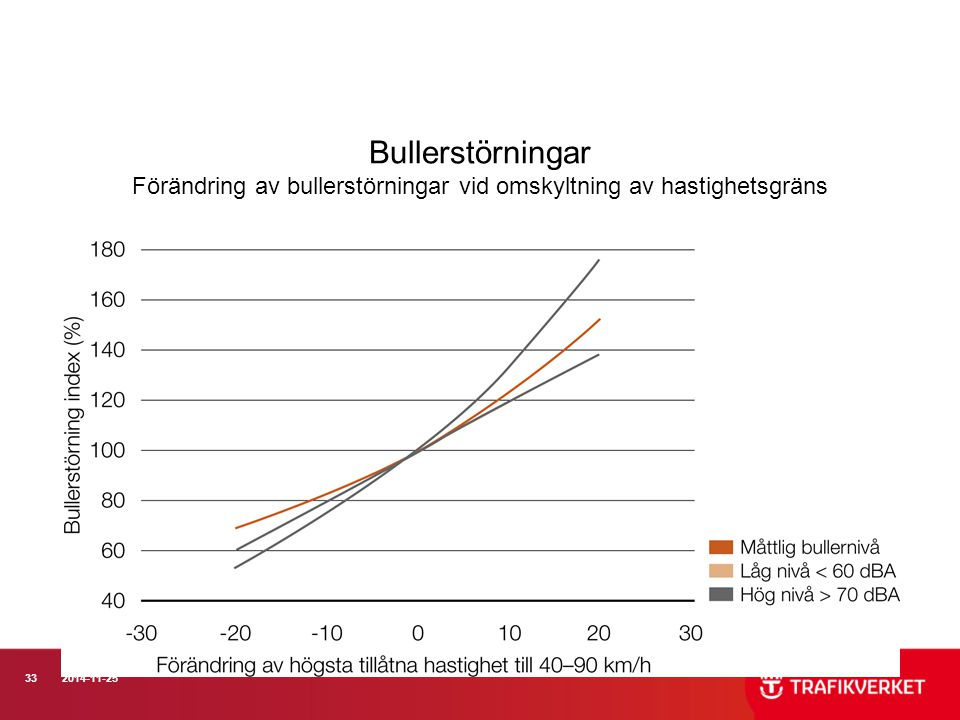 332014-11-25 Bullerstörningar Förändring av bullerstörningar vid omskyltning av hastighetsgräns