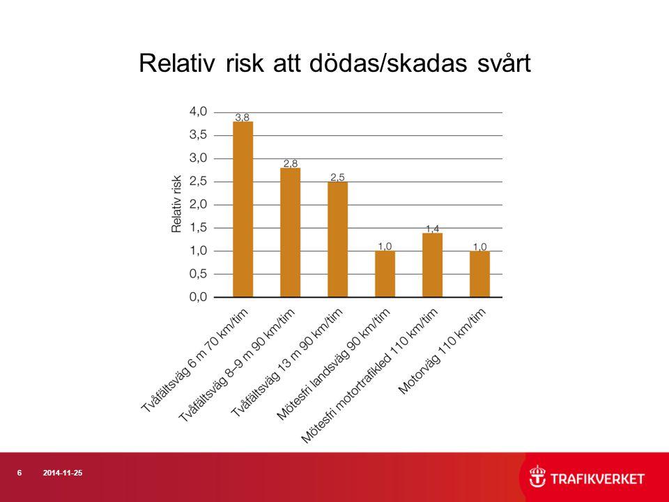 62014-11-25 Relativ risk att dödas/skadas svårt