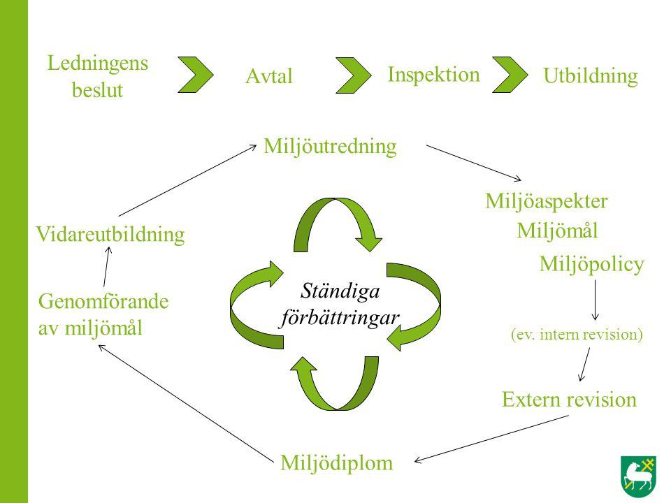 Avtal Inspektion Utbildning Miljöutredning Miljödiplom Extern revision Vidareutbildning Miljöaspekter Miljömål Miljöpolicy Ständiga förbättringar Ledn