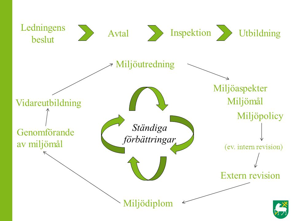 Nya miljömål Övning - miljöplan