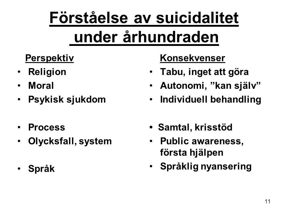 11 Förståelse av suicidalitet under århundraden Perspektiv Religion Moral Psykisk sjukdom Process Olycksfall, system Språk Konsekvenser Tabu, inget at