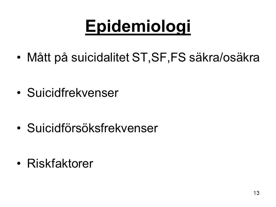 13 Epidemiologi Mått på suicidalitet ST,SF,FS säkra/osäkra Suicidfrekvenser Suicidförsöksfrekvenser Riskfaktorer