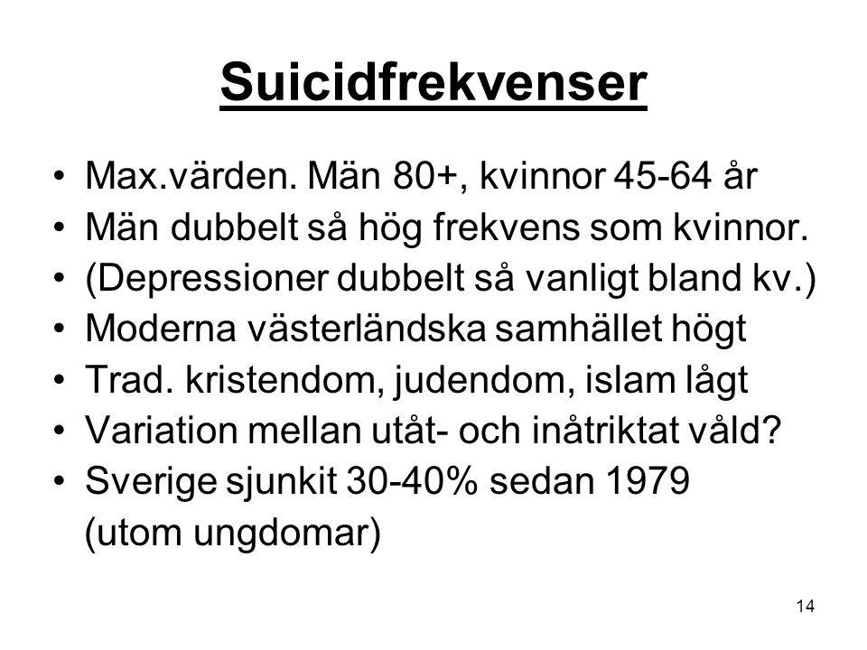 14 Suicidfrekvenser Max.värden. Män 80+, kvinnor 45-64 år Män dubbelt så hög frekvens som kvinnor. (Depressioner dubbelt så vanligt bland kv.) Moderna