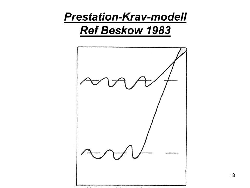 18 Prestation-Krav-modell Ref Beskow 1983