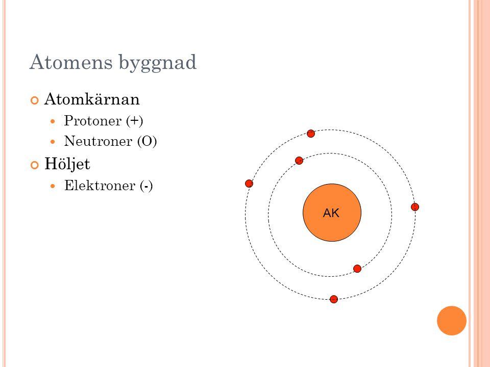 Atomens byggnad Atomkärnan Protoner (+) Neutroner (O) Höljet Elektroner (-) AK