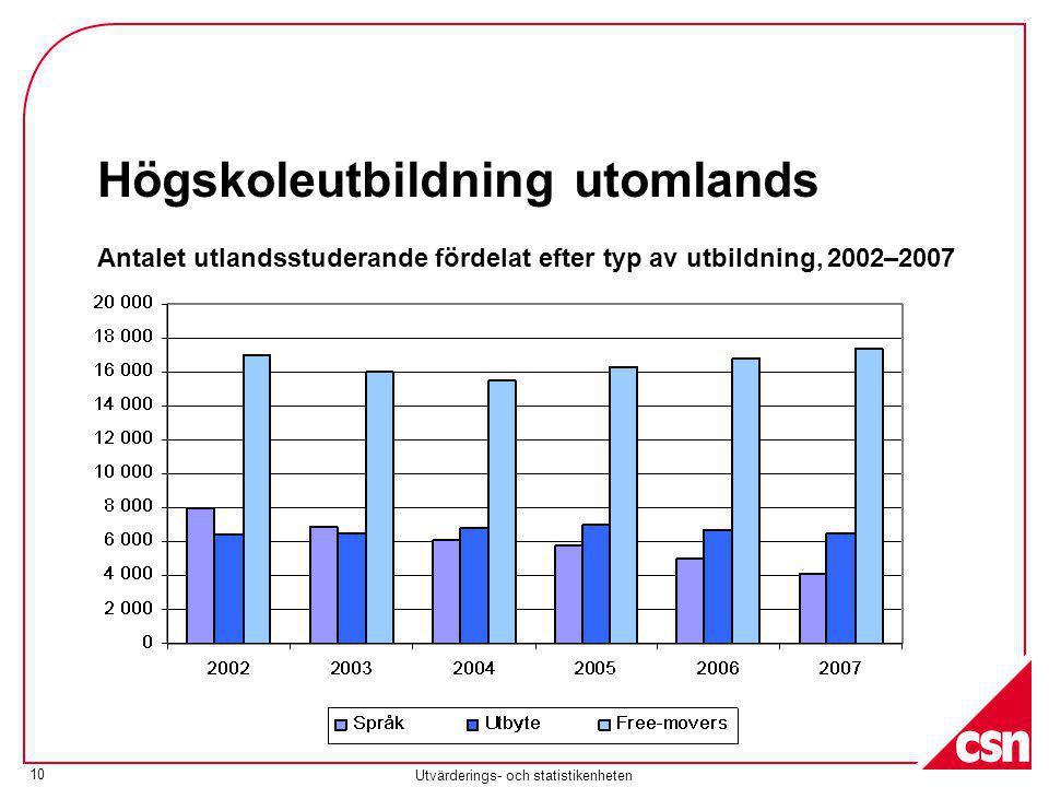 Utvärderings- och statistikenheten 10 Högskoleutbildning utomlands Antalet utlandsstuderande fördelat efter typ av utbildning, 2002–2007