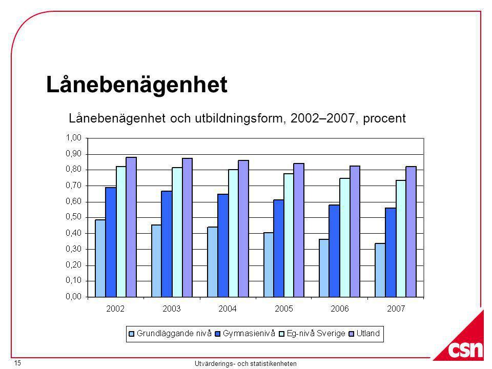 Utvärderings- och statistikenheten 15 Lånebenägenhet Lånebenägenhet och utbildningsform, 2002–2007, procent