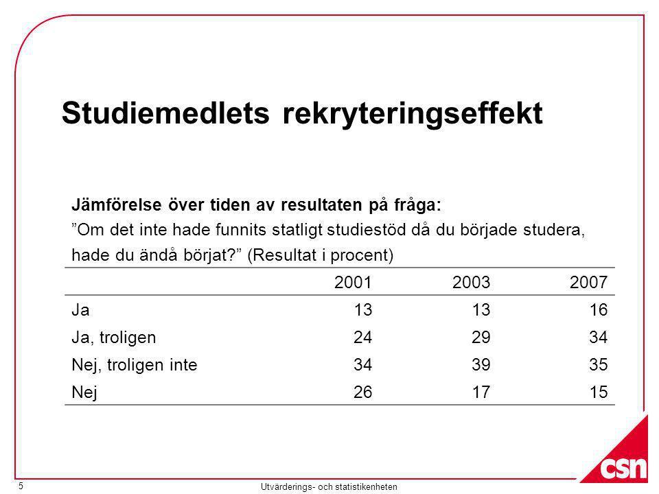 Utvärderings- och statistikenheten 5 Studiemedlets rekryteringseffekt Jämförelse över tiden av resultaten på fråga: Om det inte hade funnits statligt studiestöd då du började studera, hade du ändå börjat (Resultat i procent) 200120032007 Ja13 16 Ja, troligen242934 Nej, troligen inte343935 Nej261715