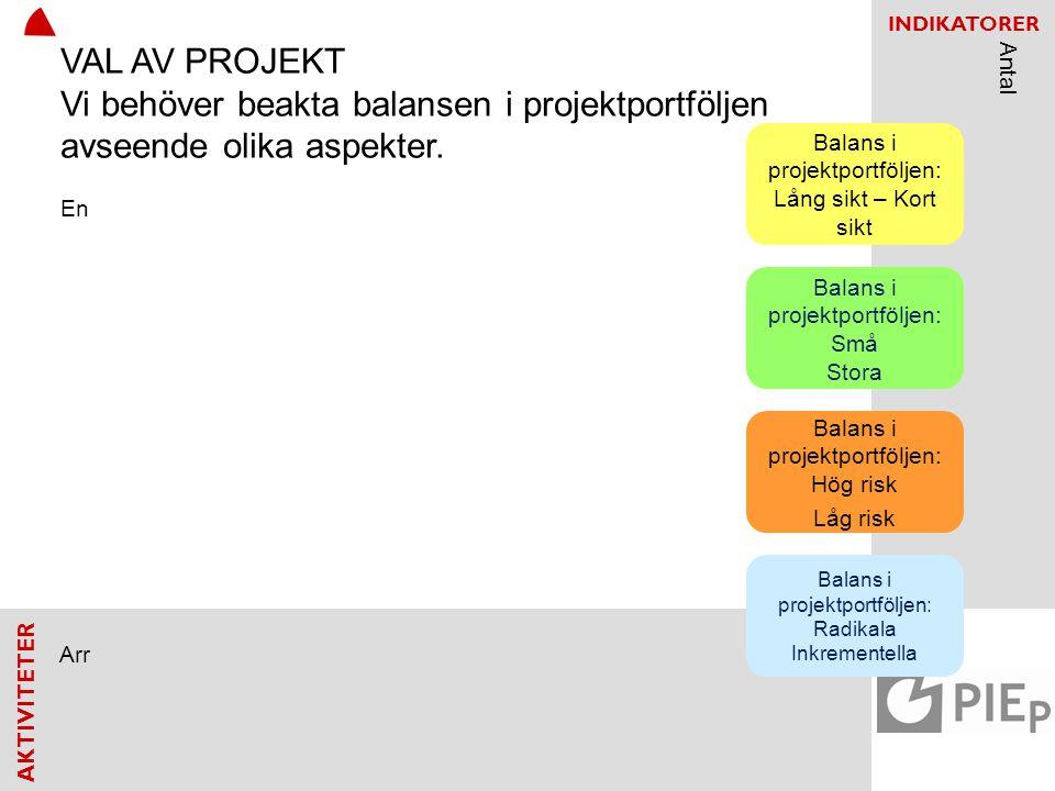 AKTIVITETER INDIKATORER Balans i projektportföljen: Lång sikt – Kort sikt Balans i projektportföljen: Små Stora Balans i projektportföljen: Hög risk L