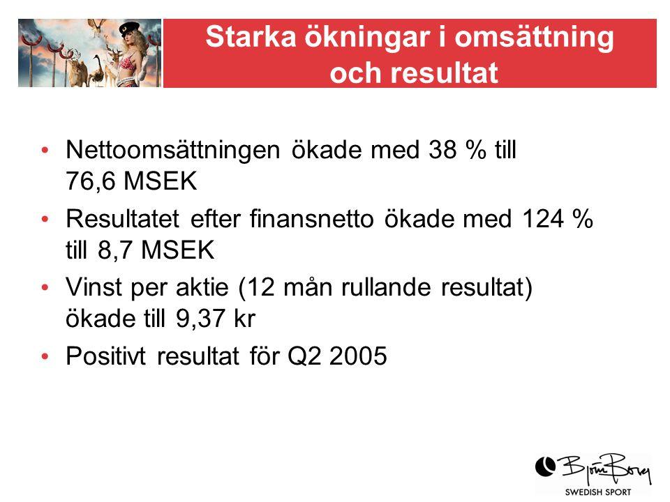 Starka ökningar i omsättning och resultat Nettoomsättningen ökade med 38 % till 76,6 MSEK Resultatet efter finansnetto ökade med 124 % till 8,7 MSEK Vinst per aktie (12 mån rullande resultat) ökade till 9,37 kr Positivt resultat för Q2 2005