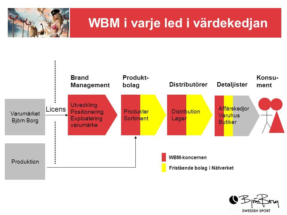 Utveckling Positionering Exploatering varumärke Varumärket Björn Borg Licens Produktion Brand Management Produkt- bolag DistributörerDetaljister Konsu- ment Produkter Sortiment Distribution Lager WBM-koncernen Fristående bolag i Nätverket Affärskedjor Varuhus Butiker WBM i varje led i värdekedjan