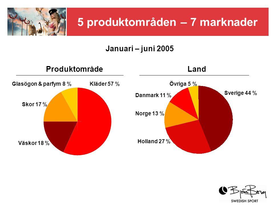 5 produktområden – 7 marknader Januari – juni 2005 Kläder 57 % Skor 17 % Väskor 18 % Glasögon & parfym 8 % Sverige 44 % Holland 27 % Norge 13 % Danmark 11 % Övriga 5 % ProduktområdeLand
